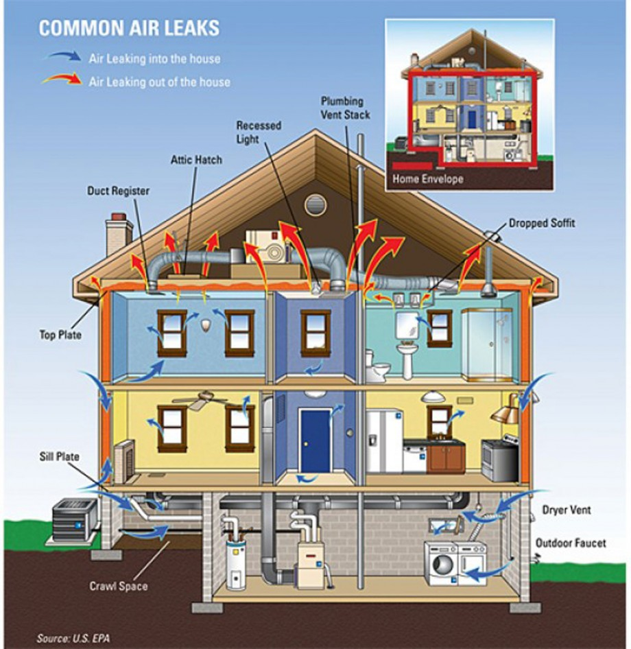 tricky home energy saving tips